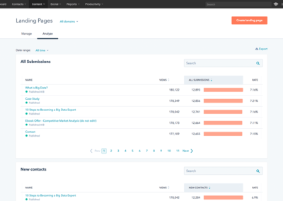 Hubspot Landing Page Analytics